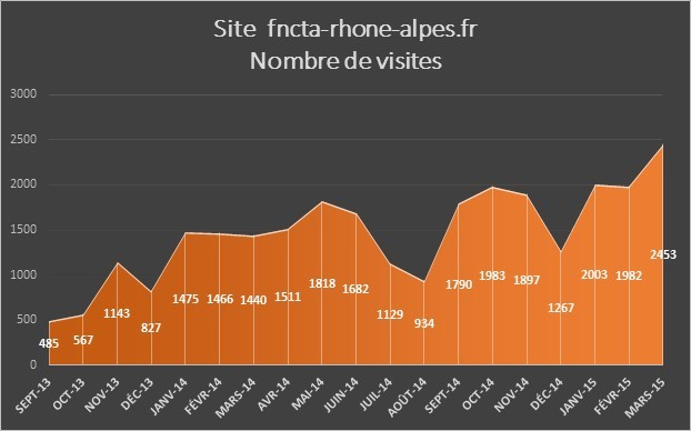 Statistiques-Histogramme-mars2015