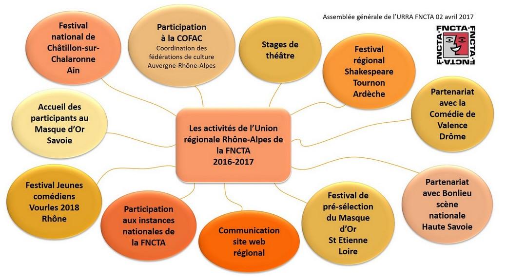 URRA FNCTA Ses activités 2016-2017-x1040
